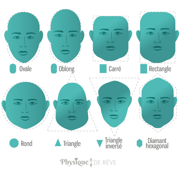 Schéma des différentes formes de visage
